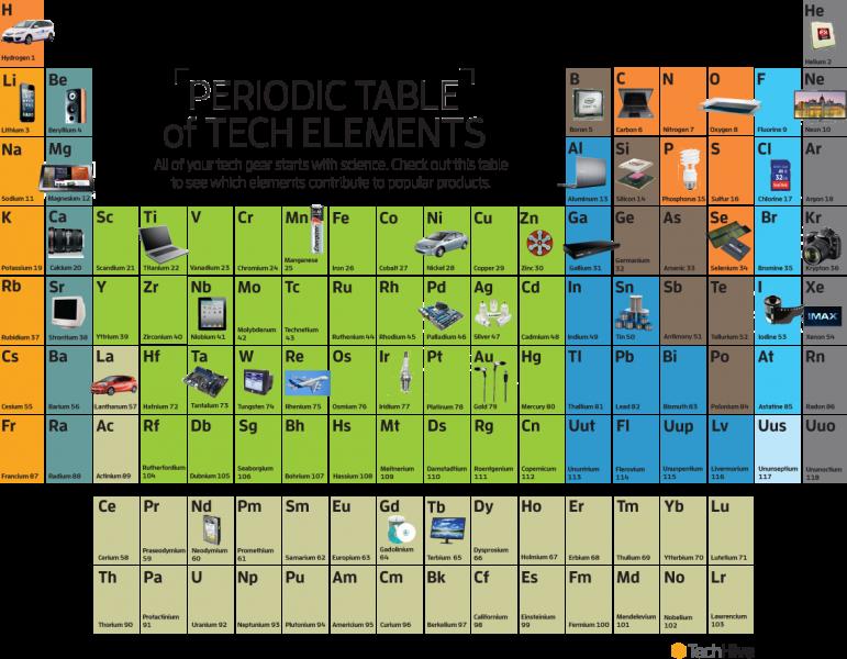 Ciencia desarrollo y crecimiento sustentable los elementos estn distribuidos en filas horizontales denominadas perodos y se enumeran del 1 al 7 con nmeros arbigos los elementos de propiedades urtaz Choice Image
